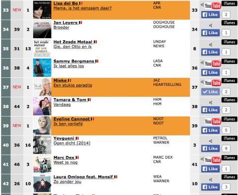 """Een stukje paradijs"""" op nummer 37 in de Vlaamse top 50"""